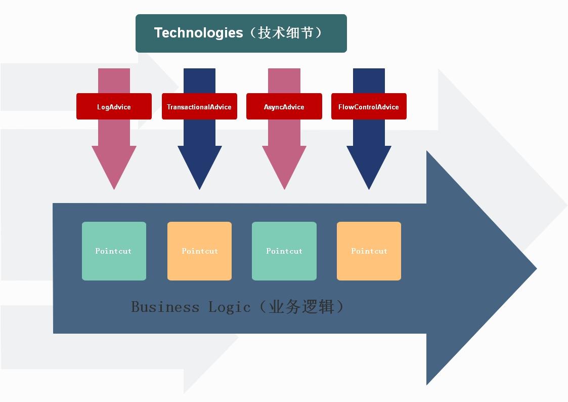 业务逻辑与技术细节