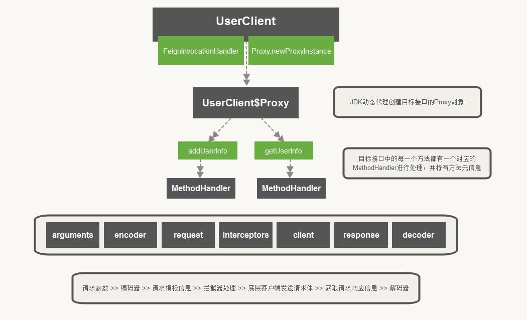 FeignClient执行流程