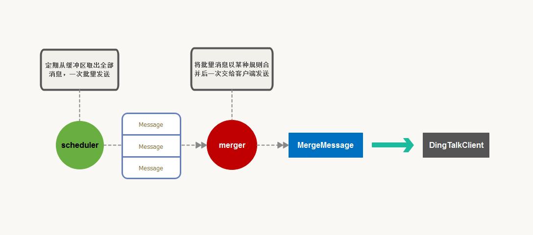MergeDingTalkMessageSender