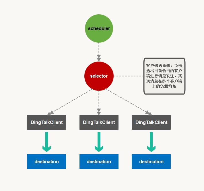 MultipartDingTalkMessageSender