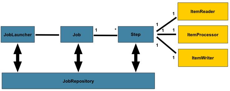 Spring Batch 架构模型
